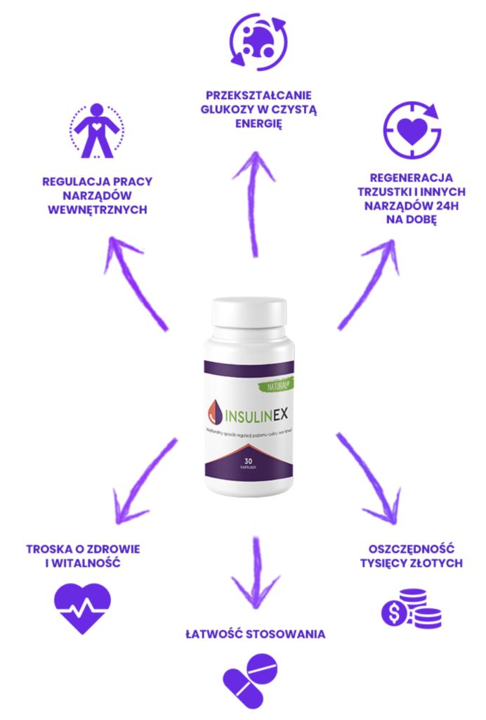 Insulinex - co to jest i jak działa? LEK NA INSULINE - STOSOWANIE i działanie